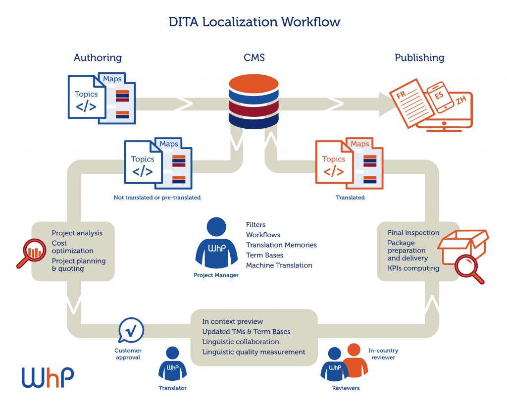 DITA Localization Workflow