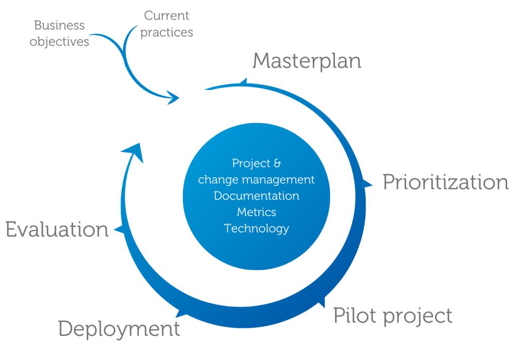 Strategic Steering WhP