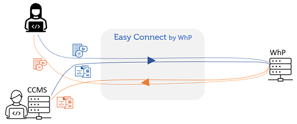 Easy Connect Localization content connector